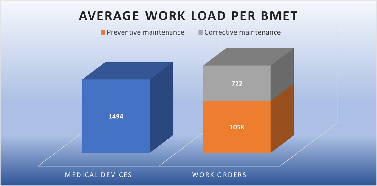 Graph visualizing the the average annual work load per U.S. BMET across 71 surveyed healthcare organizations.
