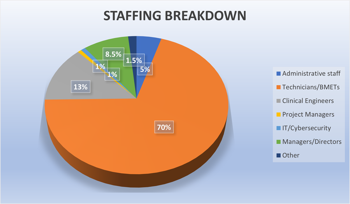 Pie graph displaying that 70% of the surveyed organization's staff are BMETs. 13% are clinical engineers.