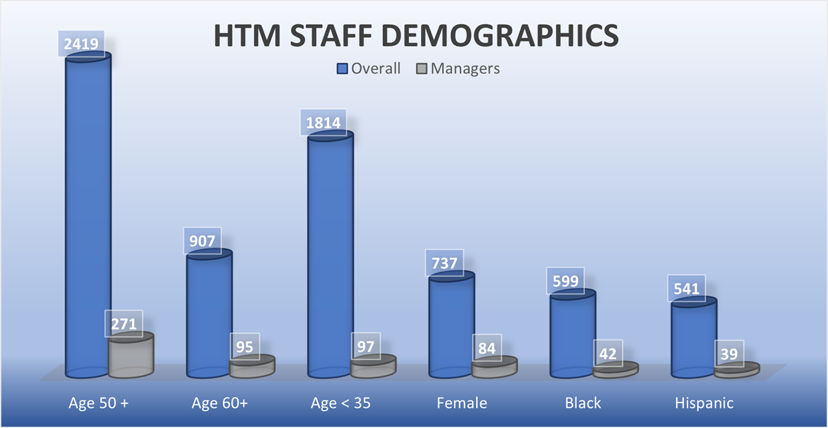 Bar graph showcasing the age, race, and gender distribution of HTM professionals staffing 71 surveyed organizations.